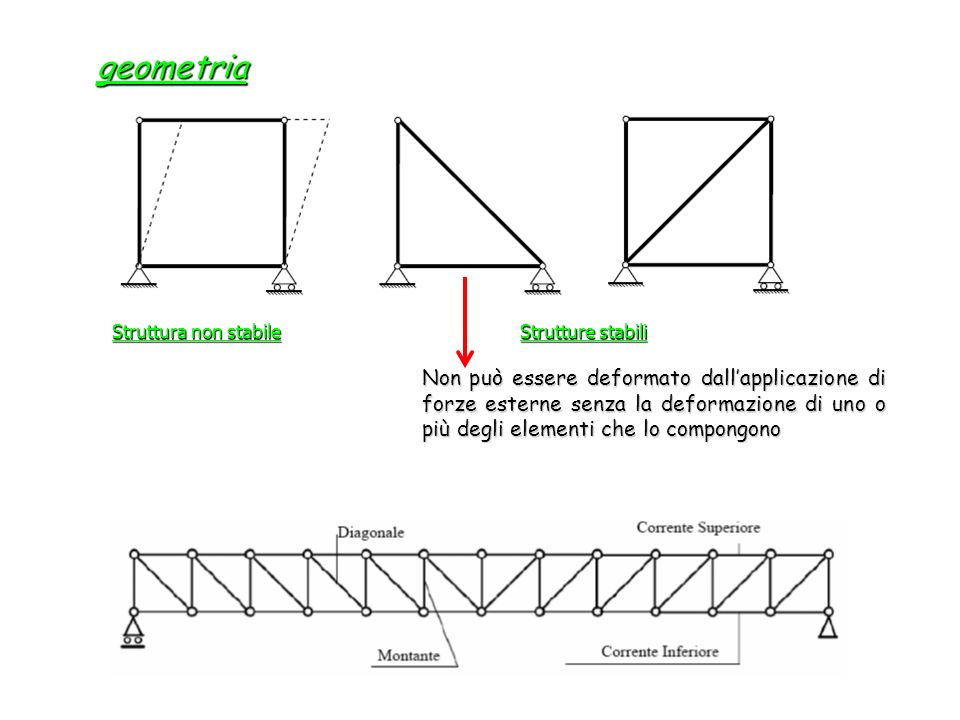 geometria Struttura non stabile. Strutture stabili.