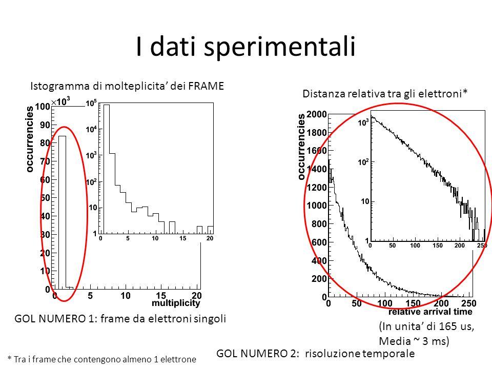 I dati sperimentali Istogramma di molteplicita' dei FRAME