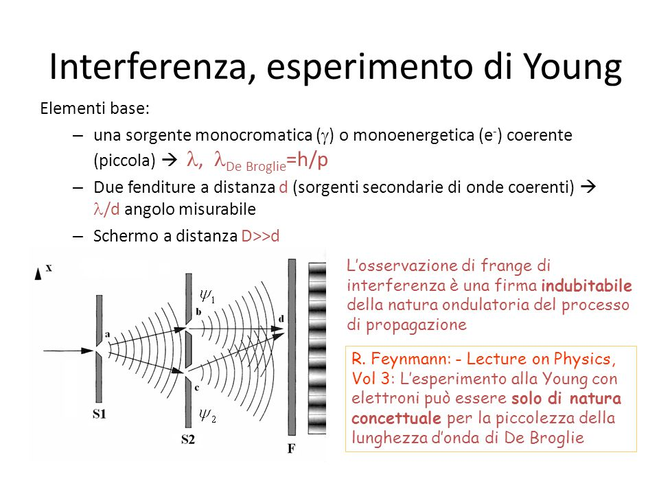 Interferenza, esperimento di Young