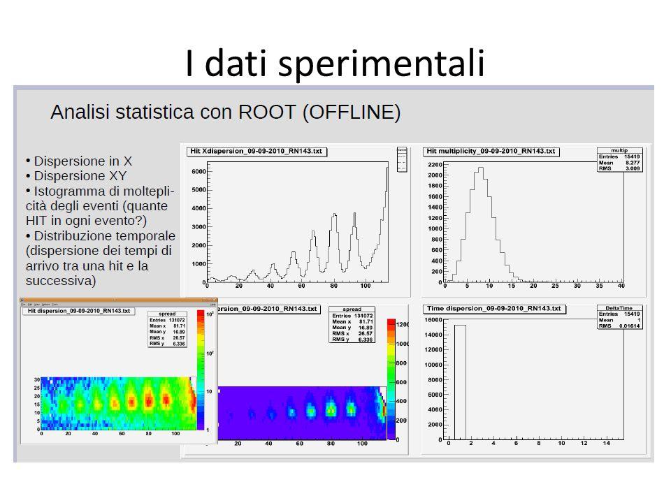 I dati sperimentali