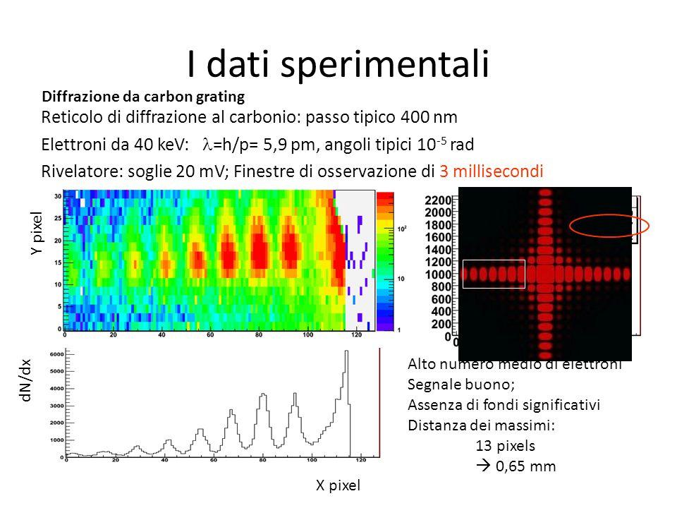 I dati sperimentali Diffrazione da carbon grating. Reticolo di diffrazione al carbonio: passo tipico 400 nm.