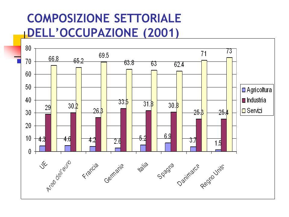COMPOSIZIONE SETTORIALE DELL'OCCUPAZIONE (2001)
