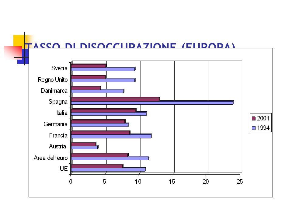 TASSO DI DISOCCUPAZIONE (EUROPA)