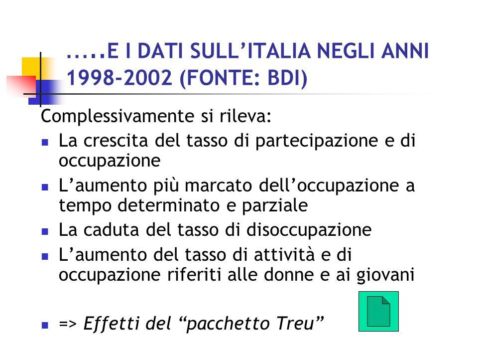 …..E I DATI SULL'ITALIA NEGLI ANNI 1998-2002 (FONTE: BDI)