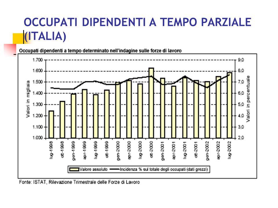 OCCUPATI DIPENDENTI A TEMPO PARZIALE (ITALIA)