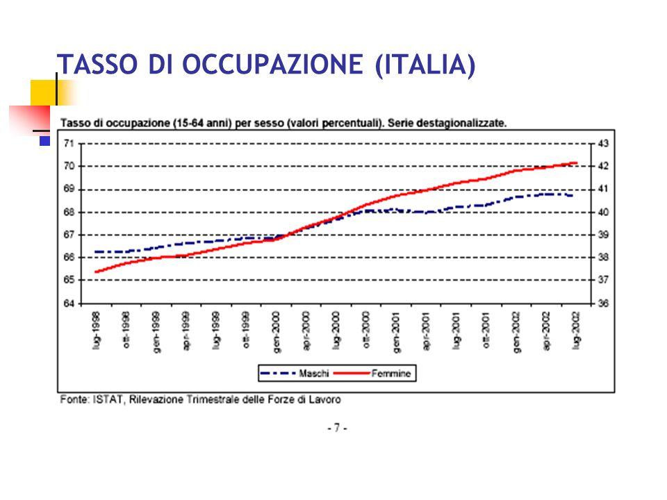 TASSO DI OCCUPAZIONE (ITALIA)