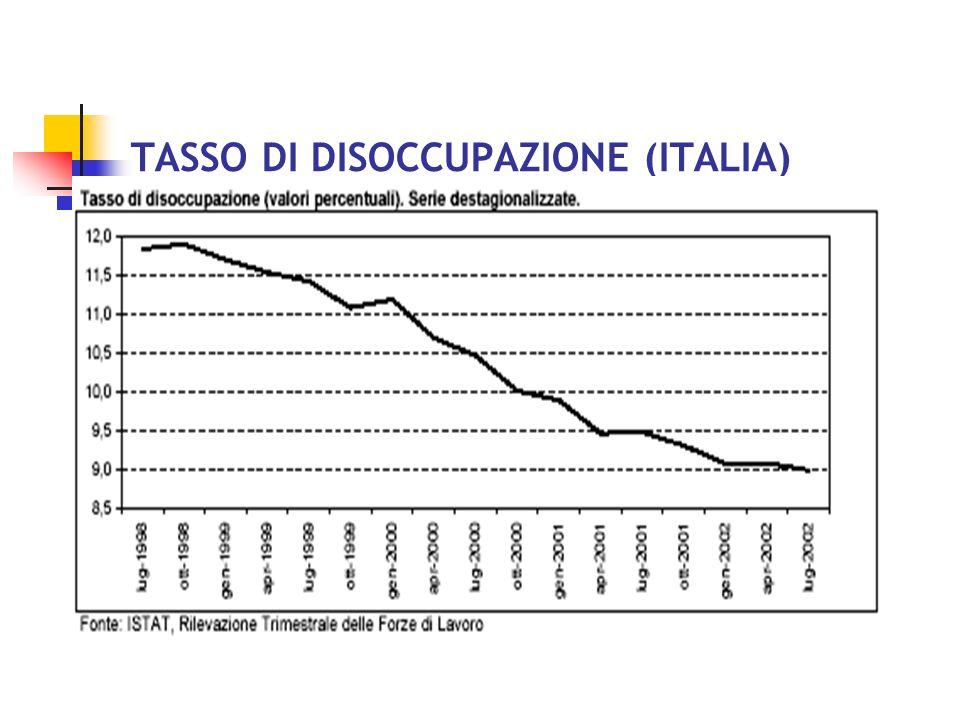 TASSO DI DISOCCUPAZIONE (ITALIA)