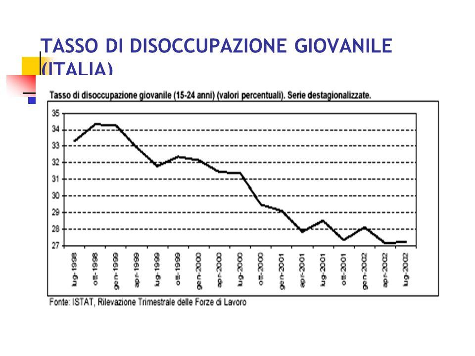 TASSO DI DISOCCUPAZIONE GIOVANILE (ITALIA)