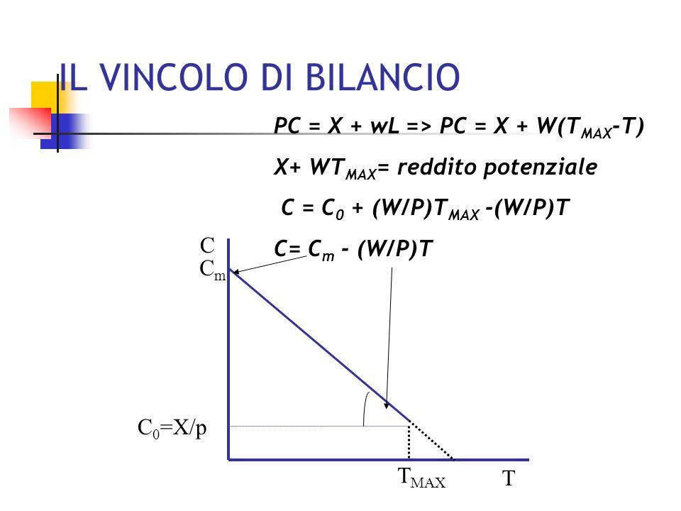 IL VINCOLO DI BILANCIO PC = X + wL => PC = X + W(TMAX-T)