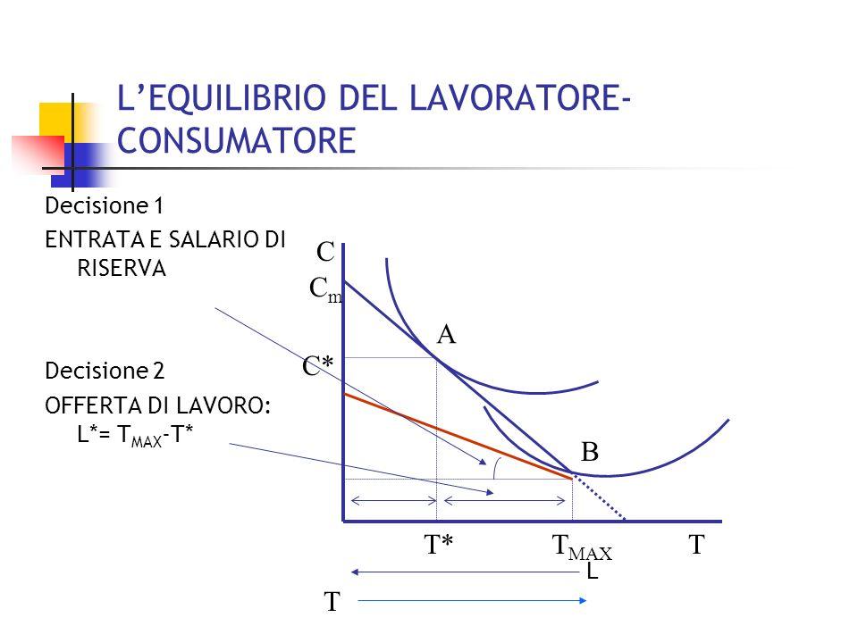 L'EQUILIBRIO DEL LAVORATORE- CONSUMATORE
