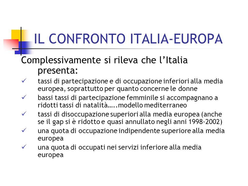 IL CONFRONTO ITALIA-EUROPA