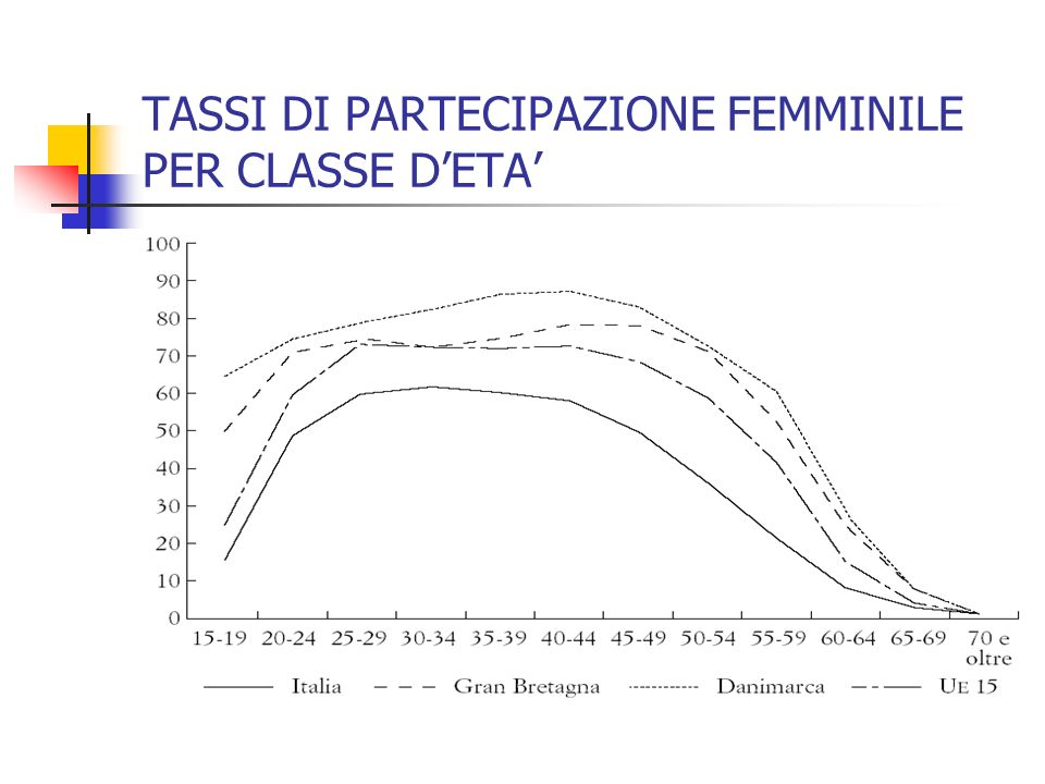TASSI DI PARTECIPAZIONE FEMMINILE PER CLASSE D'ETA'