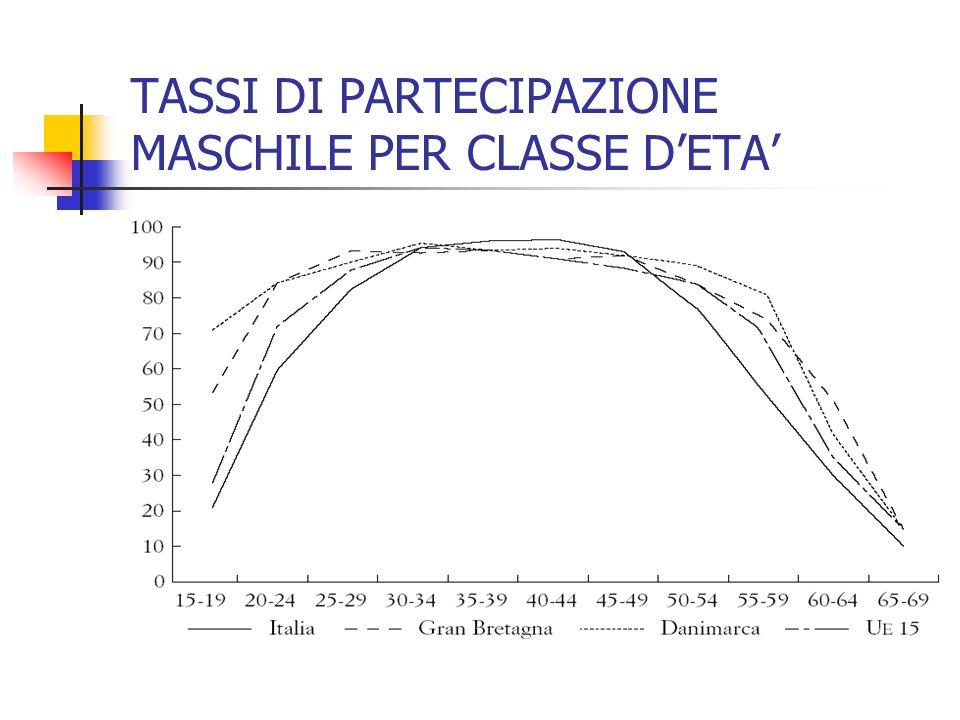TASSI DI PARTECIPAZIONE MASCHILE PER CLASSE D'ETA'