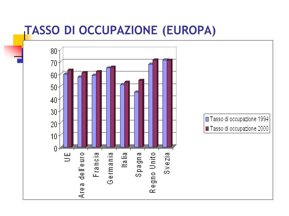 TASSO DI OCCUPAZIONE (EUROPA)