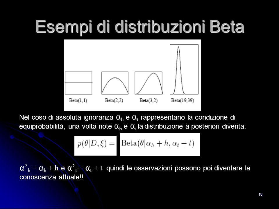 Esempi di distribuzioni Beta