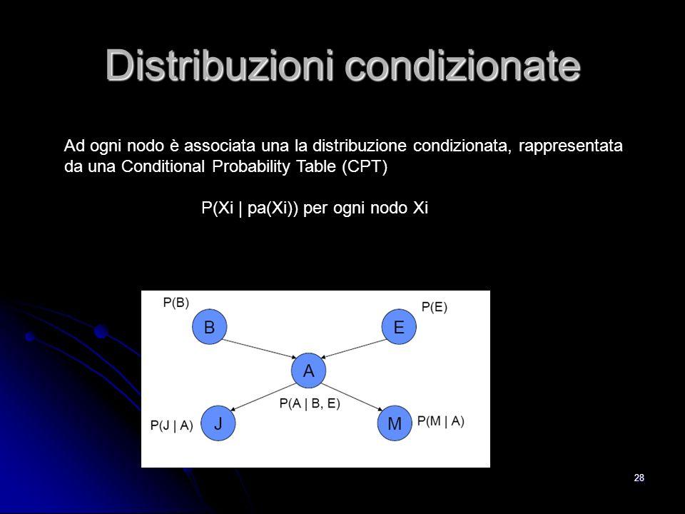 Distribuzioni condizionate