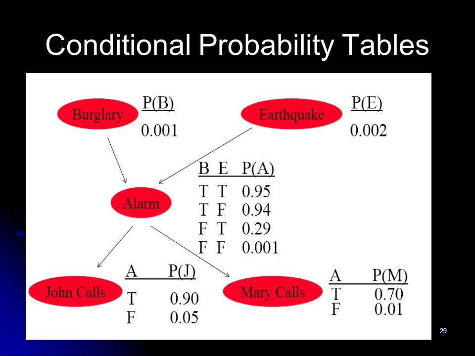 Conditional Probability Tables