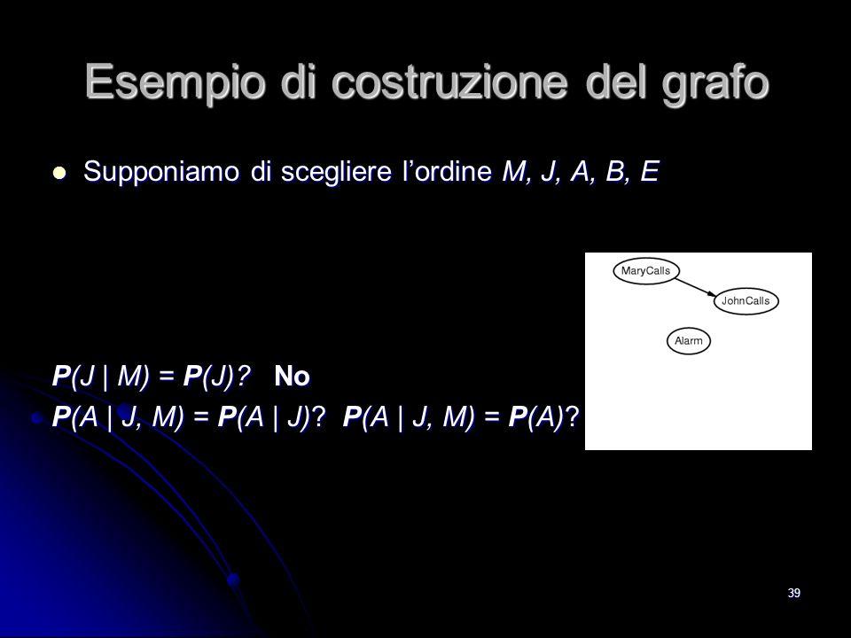Esempio di costruzione del grafo