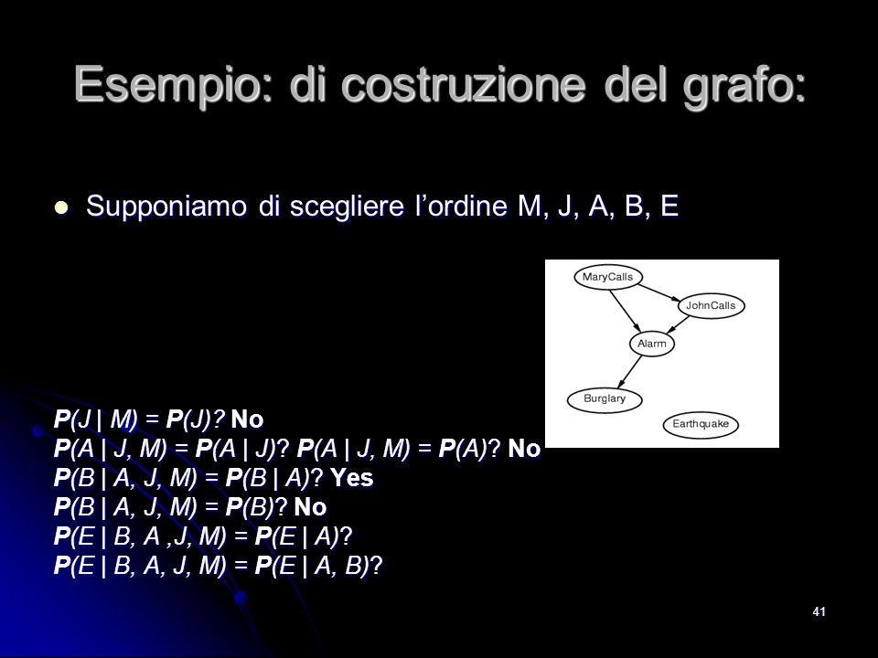 Esempio: di costruzione del grafo:
