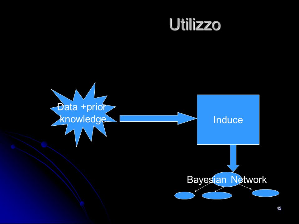 Utilizzo Data +prior knowledge Induce Bayesian Network