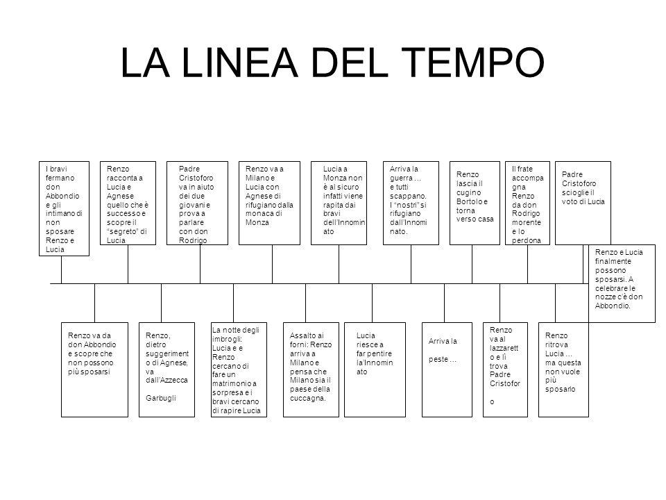 LA LINEA DEL TEMPO I bravi fermano don Abbondio e gli intimano di non sposare Renzo e Lucia.