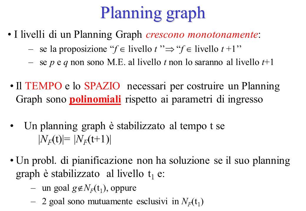 Planning graph I livelli di un Planning Graph crescono monotonamente:
