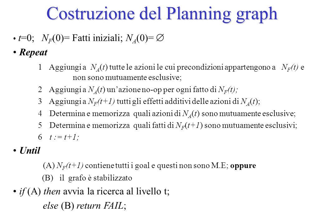 Costruzione del Planning graph