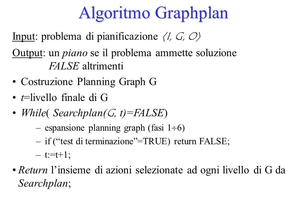 Algoritmo Graphplan Input: problema di pianificazione I, G, O