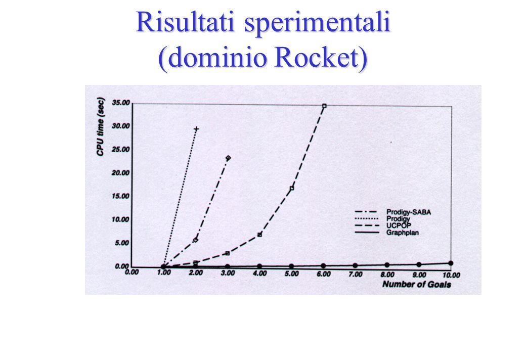 Risultati sperimentali (dominio Rocket)