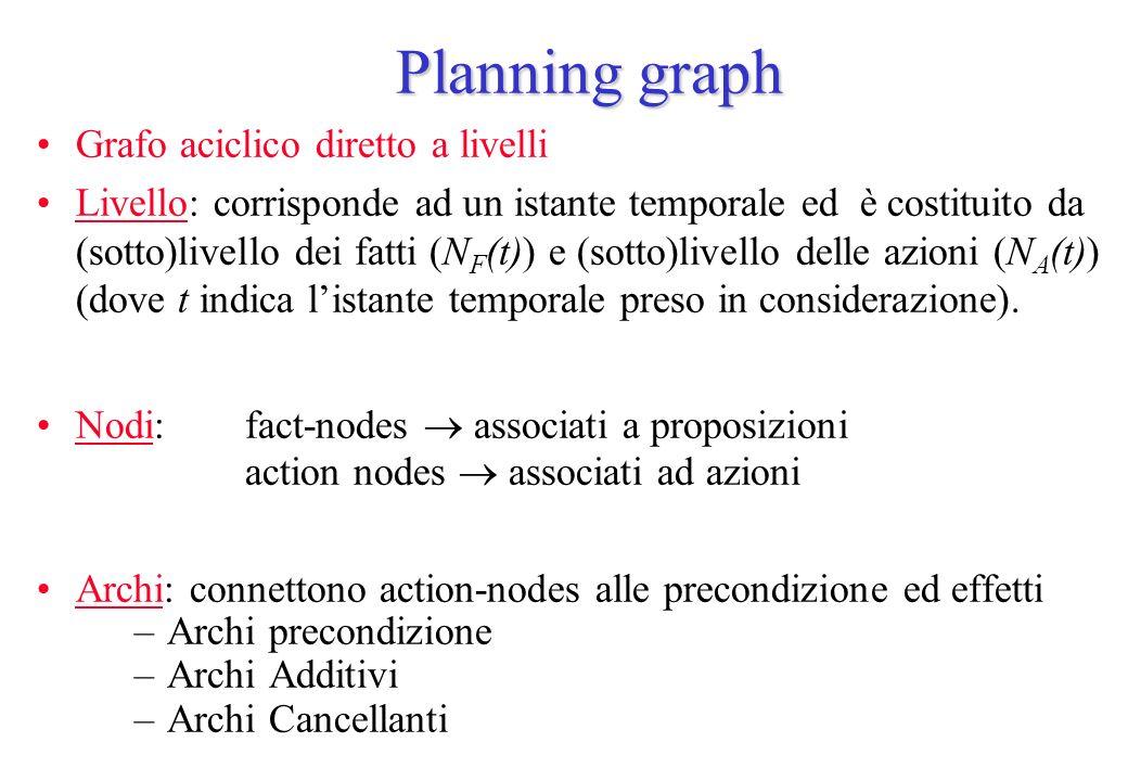 Planning graph Grafo aciclico diretto a livelli