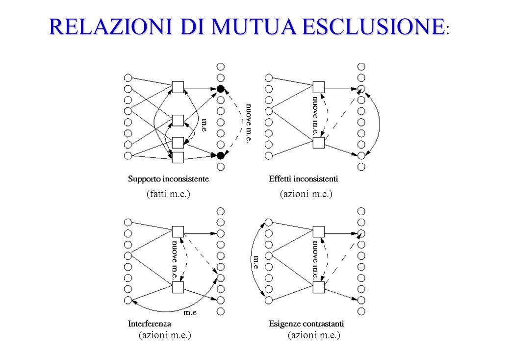 RELAZIONI DI MUTUA ESCLUSIONE: