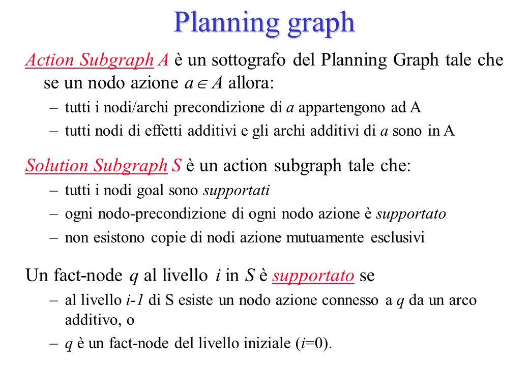 Planning graph Action Subgraph A è un sottografo del Planning Graph tale che se un nodo azione a A allora: