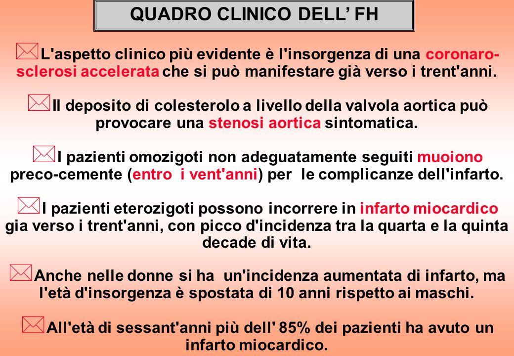 QUADRO CLINICO DELL' FH