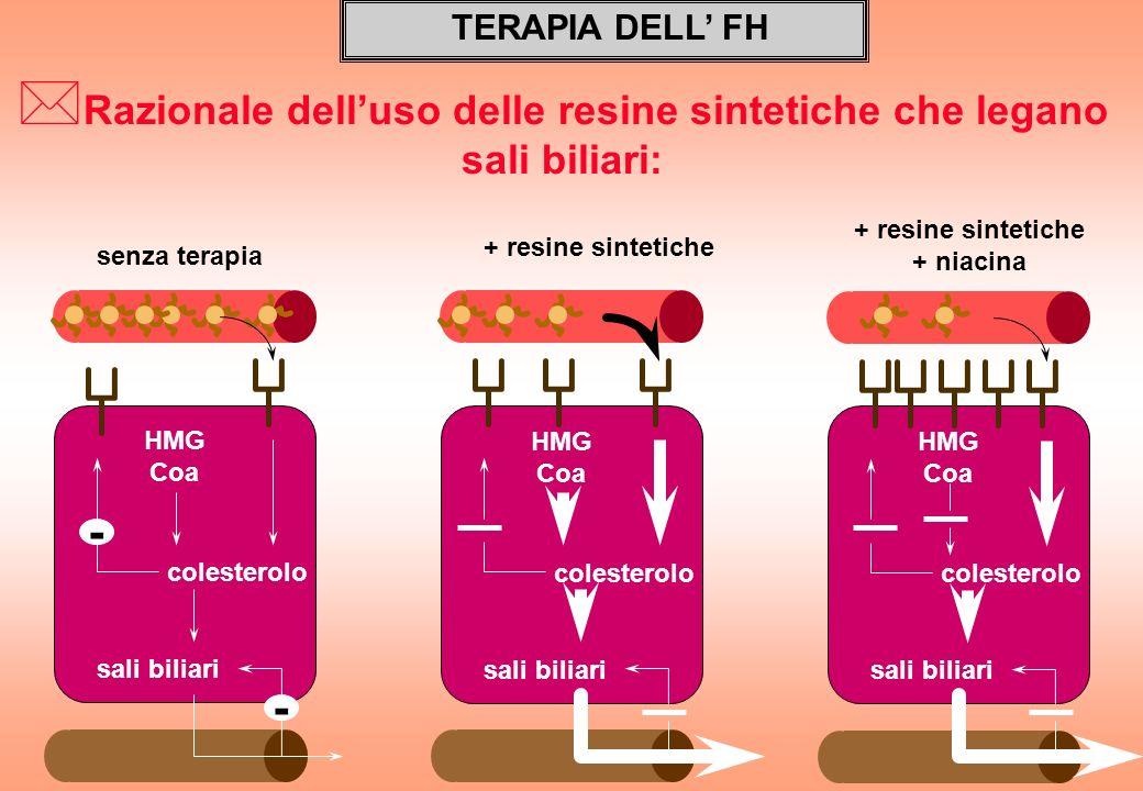 Razionale dell'uso delle resine sintetiche che legano sali biliari: