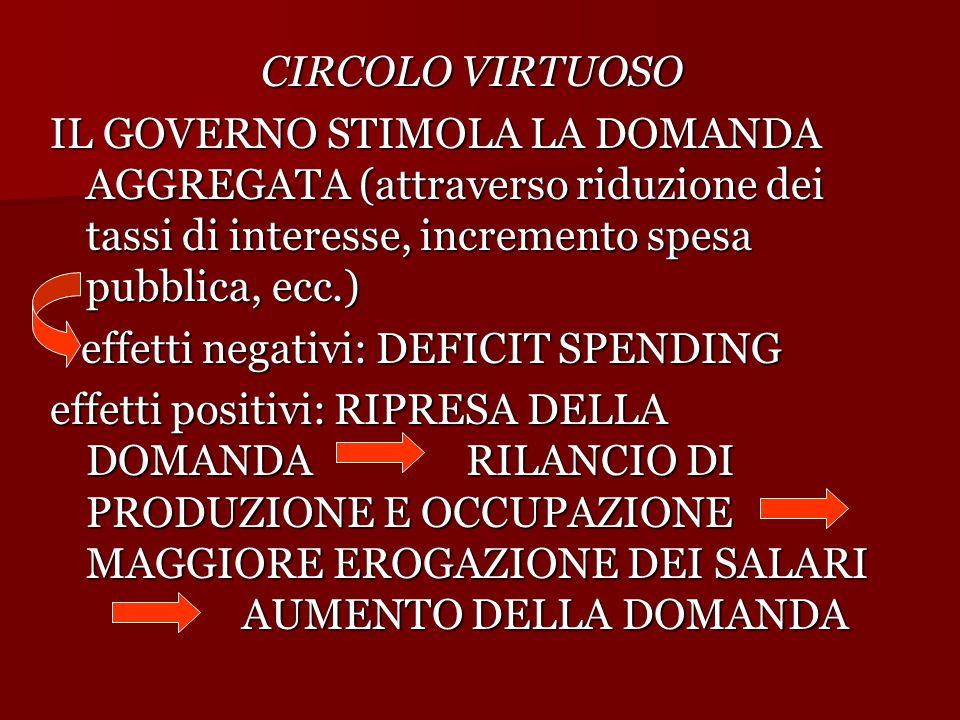 CIRCOLO VIRTUOSO IL GOVERNO STIMOLA LA DOMANDA AGGREGATA (attraverso riduzione dei tassi di interesse, incremento spesa pubblica, ecc.)