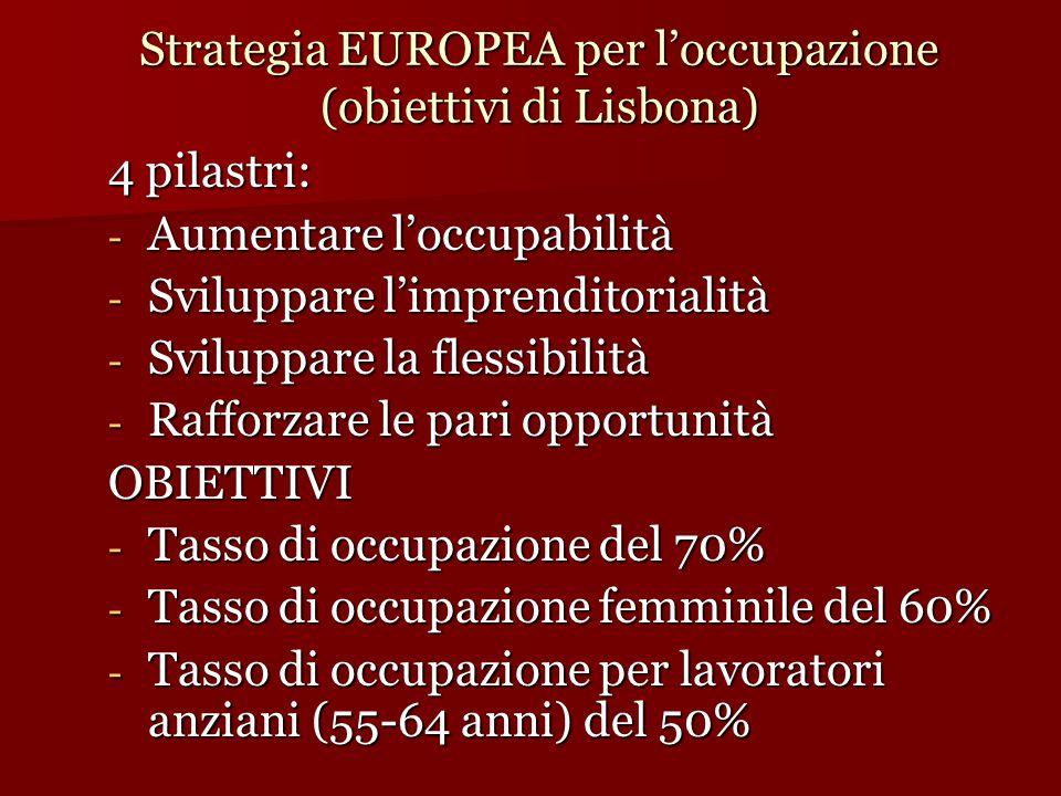 Strategia EUROPEA per l'occupazione (obiettivi di Lisbona)