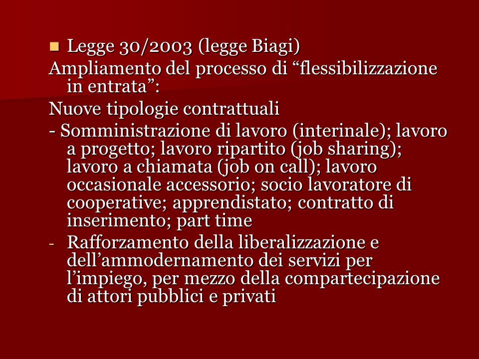 Legge 30/2003 (legge Biagi) Ampliamento del processo di flessibilizzazione in entrata : Nuove tipologie contrattuali.