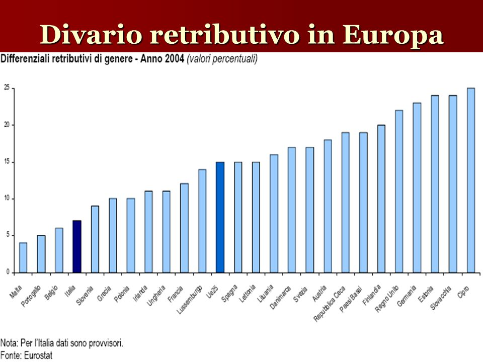 Divario retributivo in Europa
