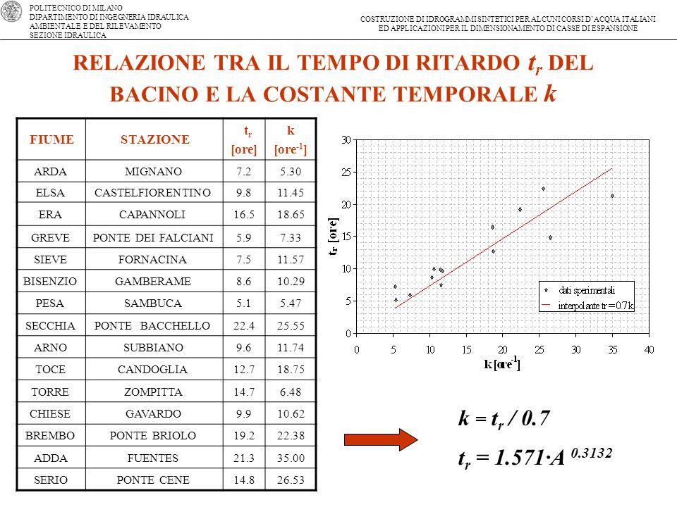 RELAZIONE TRA IL TEMPO DI RITARDO tr DEL BACINO E LA COSTANTE TEMPORALE k