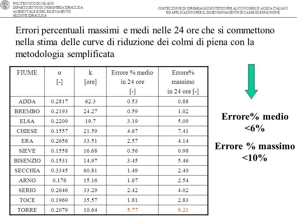 Errore% medio <6% Errore % massimo <10%