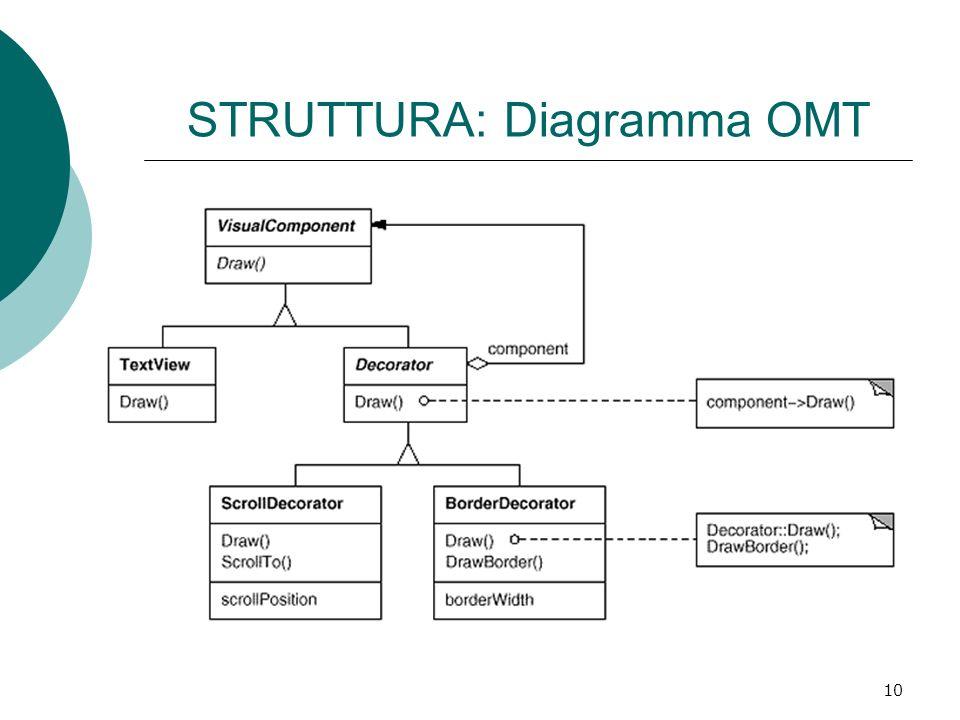 STRUTTURA: Diagramma OMT
