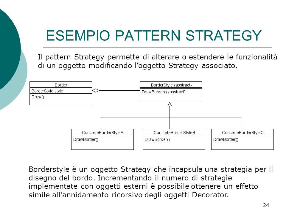 ESEMPIO PATTERN STRATEGY