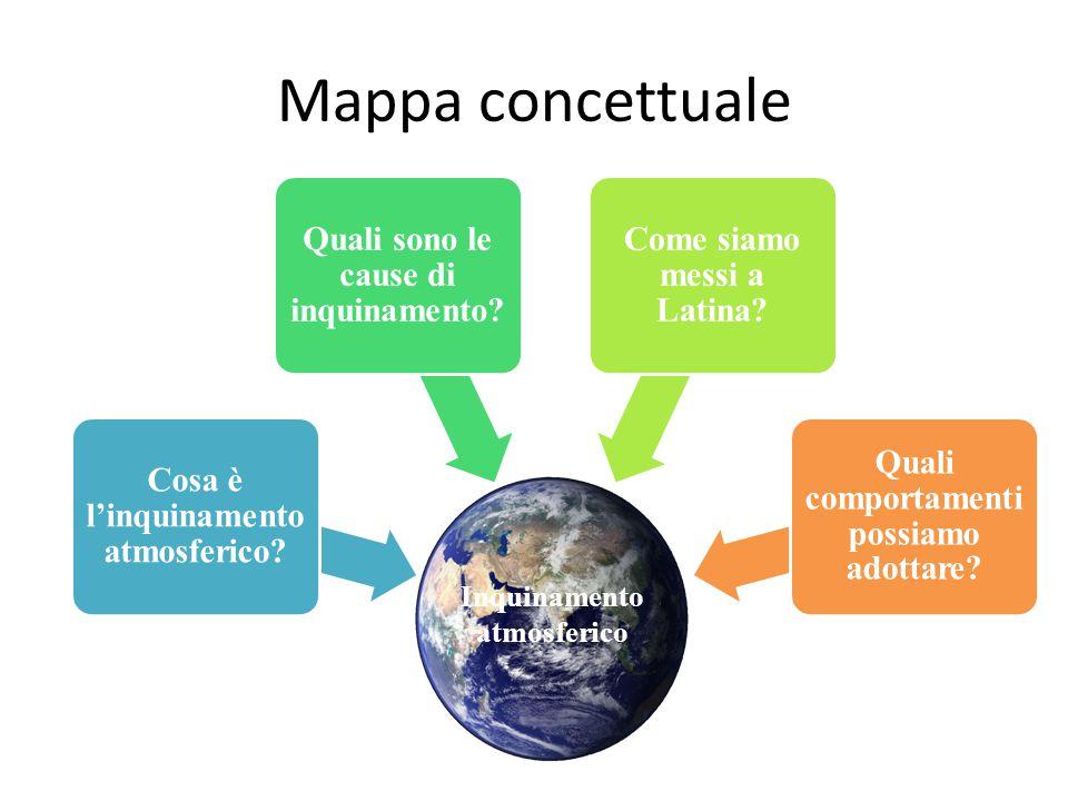 Mappa concettuale Quali sono le cause di inquinamento