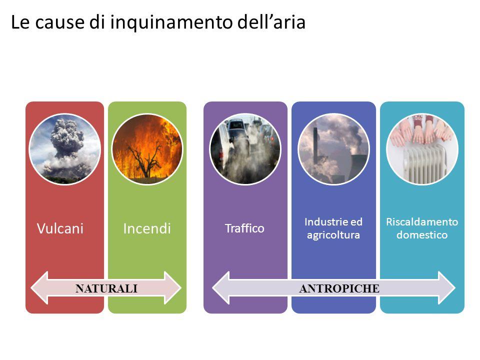 Le cause di inquinamento dell'aria