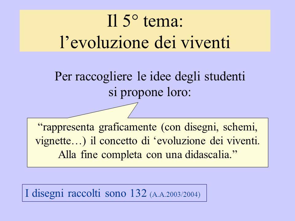 Il 5° tema: l'evoluzione dei viventi