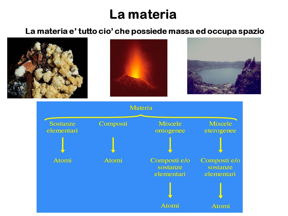La materia La materia e' tutto cio' che possiede massa ed occupa spazio