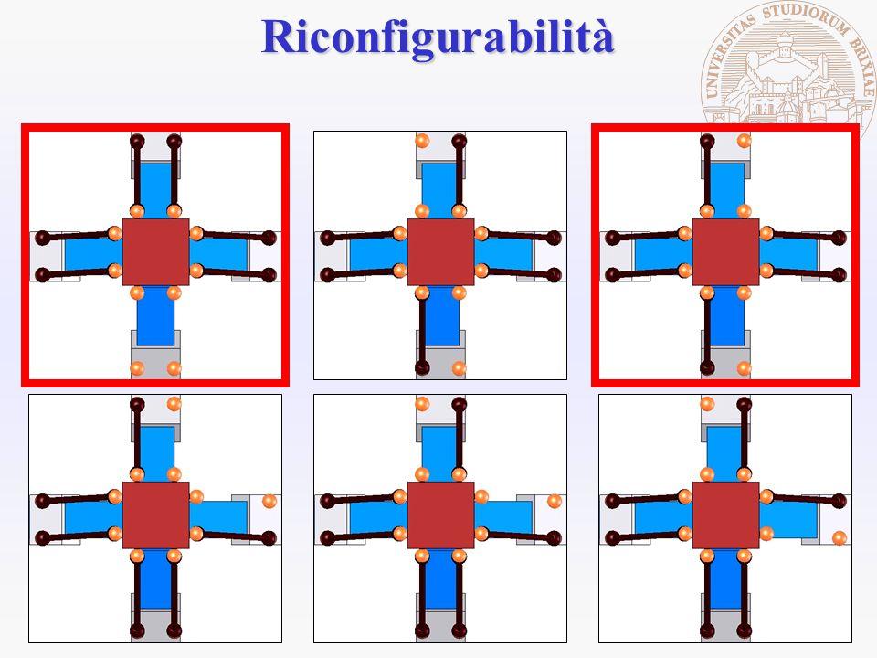 Riconfigurabilità