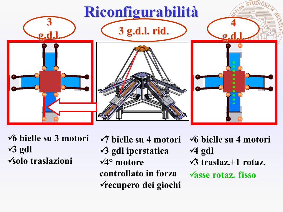 Riconfigurabilità 3 g.d.l. 4 g.d.l. 3 g.d.l. rid. 6 bielle su 3 motori