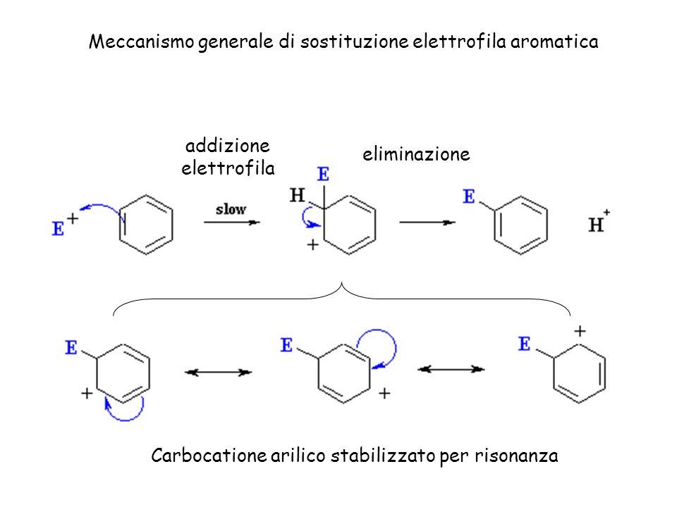 Meccanismo generale di sostituzione elettrofila aromatica
