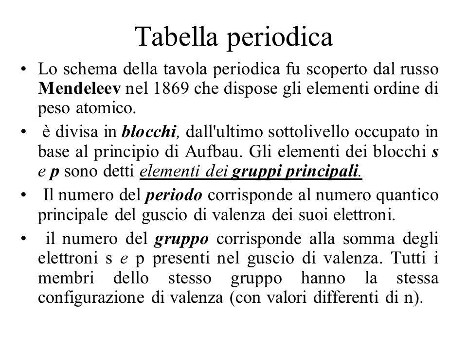 Tabella periodica Lo schema della tavola periodica fu scoperto dal russo Mendeleev nel 1869 che dispose gli elementi ordine di peso atomico.